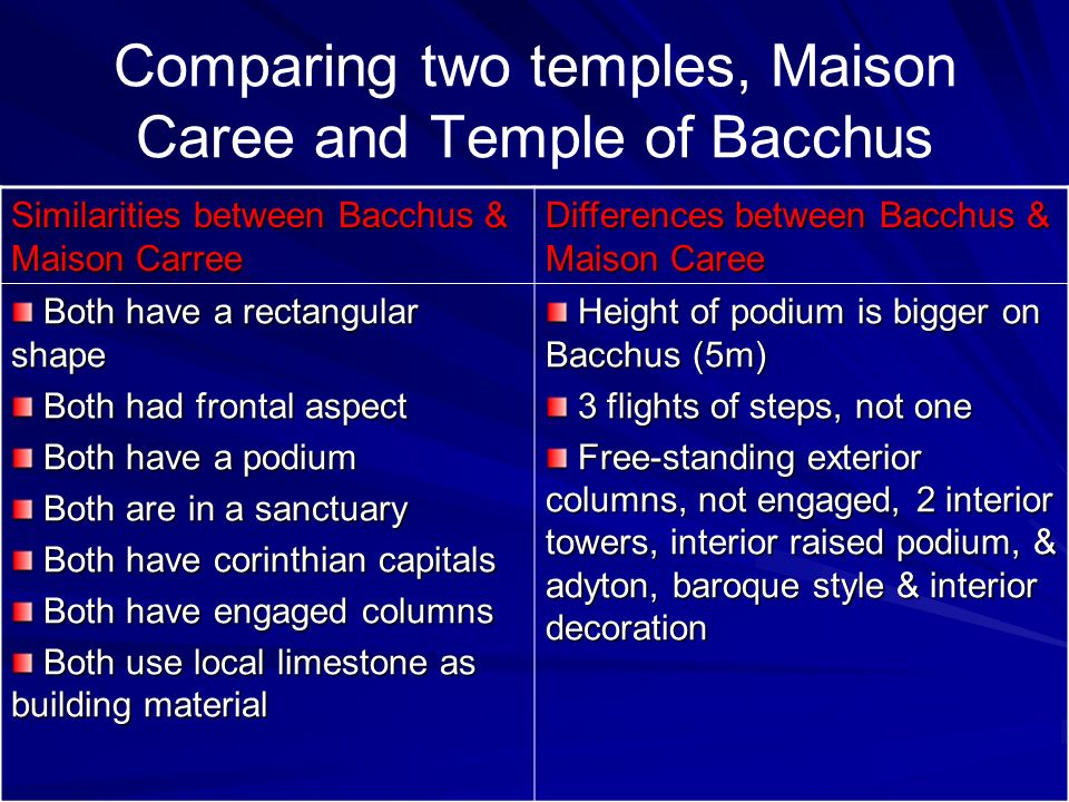 Comparing two temples, Maison Caree and Temple of Bacchus