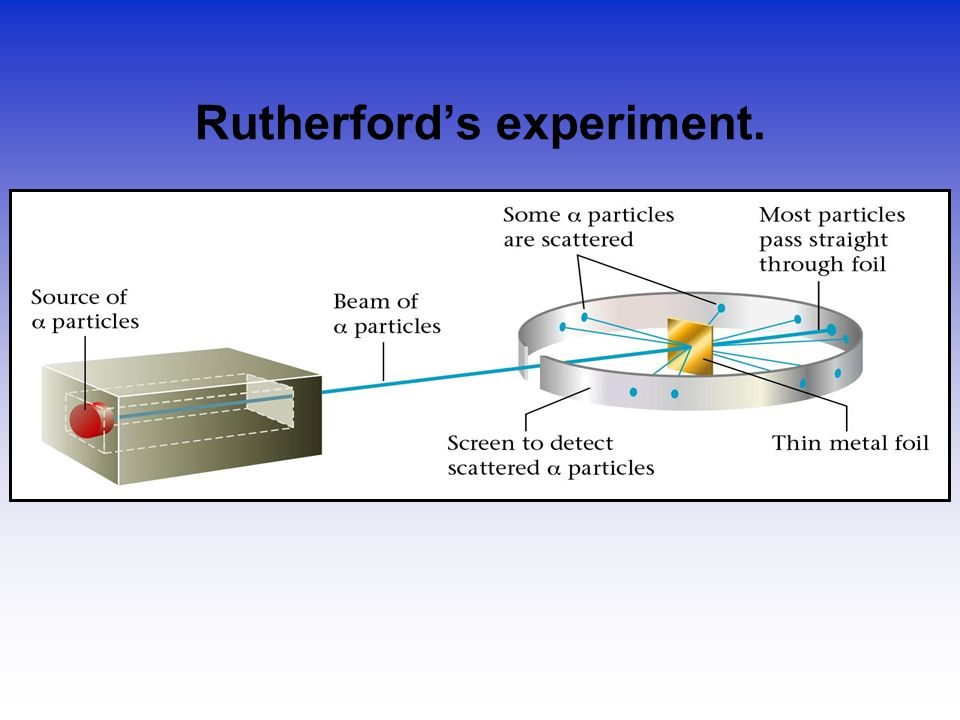Rutherford's experiment.