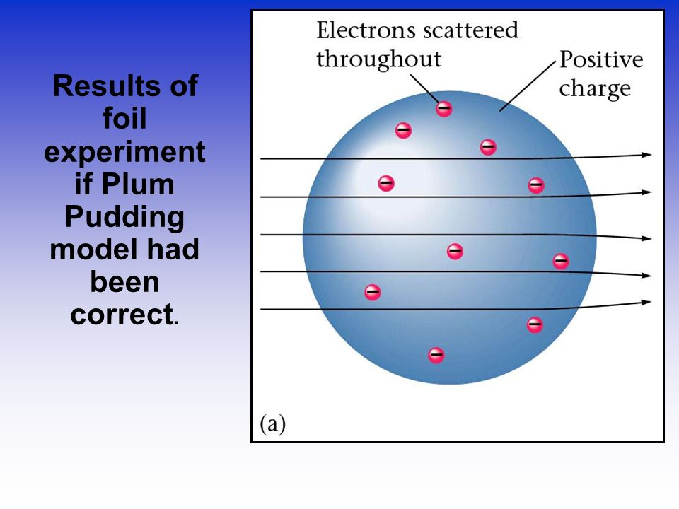 Results of foil experiment if Plum Pudding model had been correct.