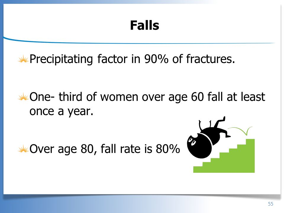 Falls Precipitating factor in 90% of fractures.