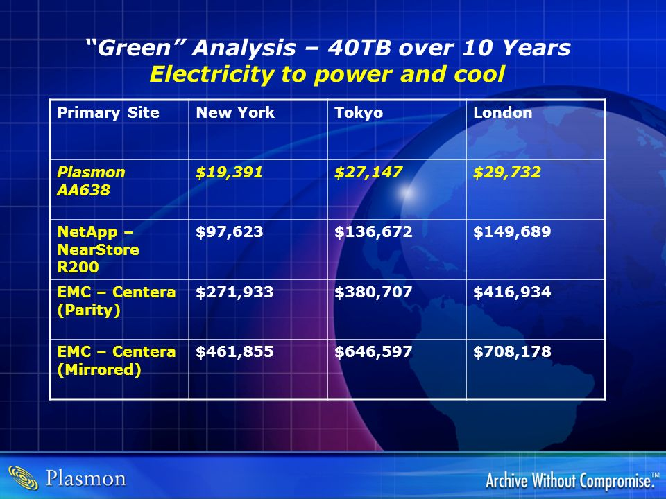 Green Analysis – 40TB over 10 Years Electricity to power and cool