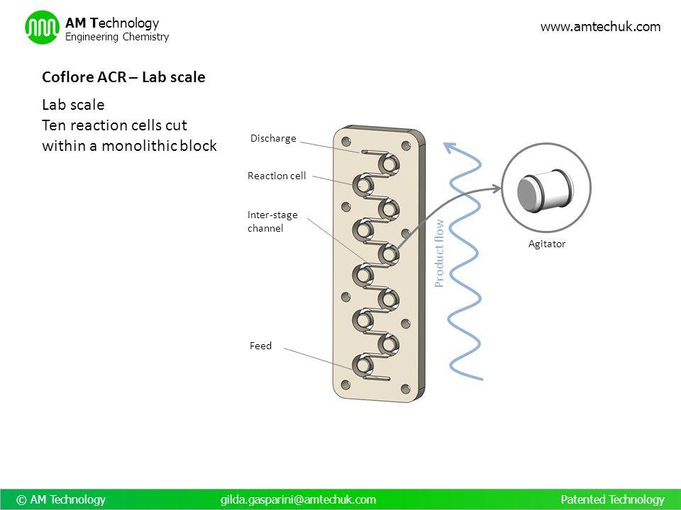 Process Intensification through Coflore Reactors - ppt download