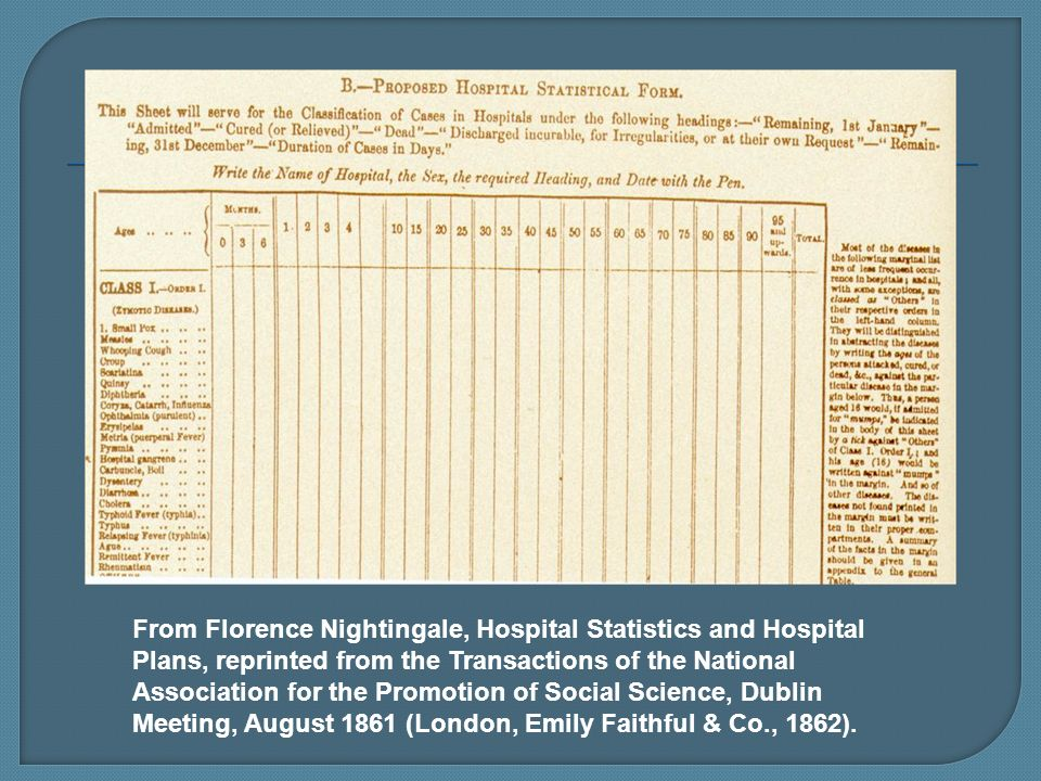 From Florence Nightingale, Hospital Statistics and Hospital Plans, reprinted from the Transactions of the National Association for the Promotion of Social Science, Dublin Meeting, August 1861 (London, Emily Faithful & Co., 1862).