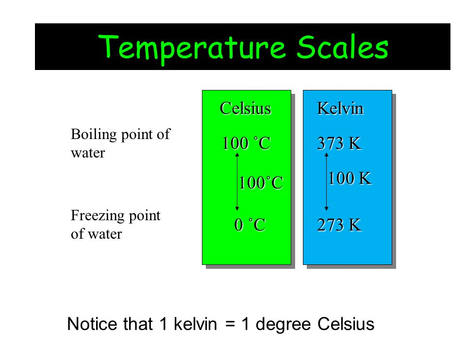 Temperature Scales Celsius Kelvin 100 ˚C 0 ˚C 100˚C 373 K 273 K 100 K
