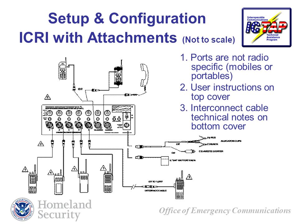 Setup & Configuration ICRI with Attachments (Not to scale)