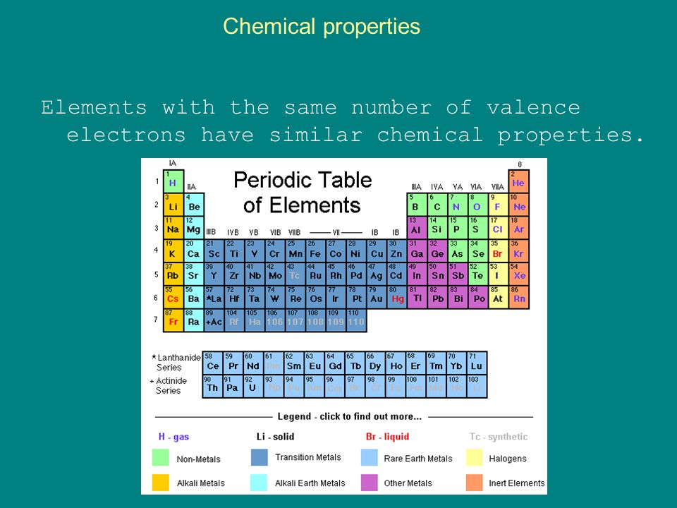 Chemical properties Elements with the same number of valence electrons have similar chemical properties.