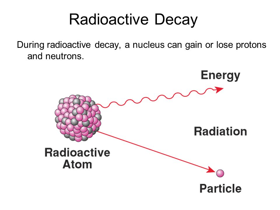 Radioactive Decay During radioactive decay, a nucleus can gain or lose protons and neutrons.