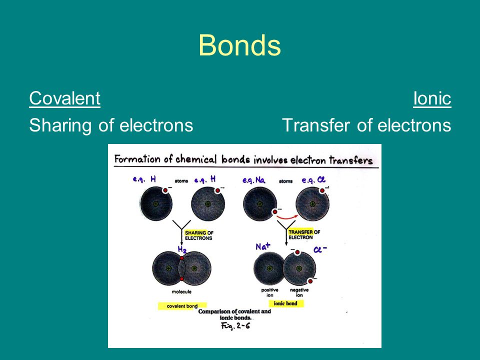 Bonds Covalent Sharing of electrons Ionic Transfer of electrons