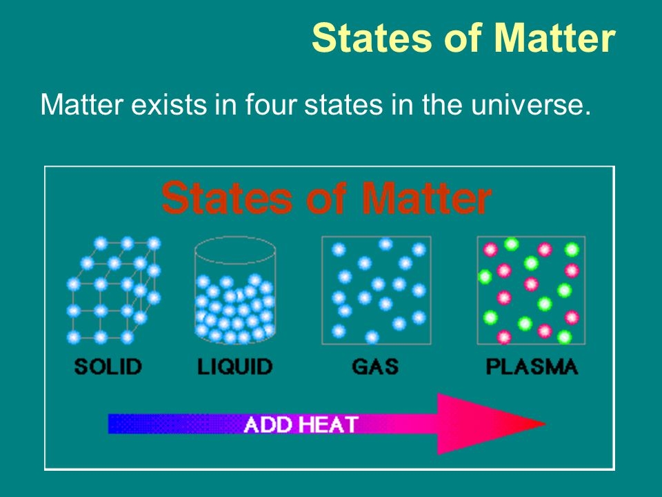 States of Matter Matter exists in four states in the universe.