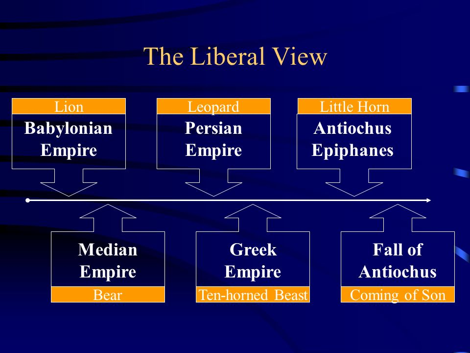 The Liberal View Babylonian Empire Persian Empire Antiochus Epiphanes