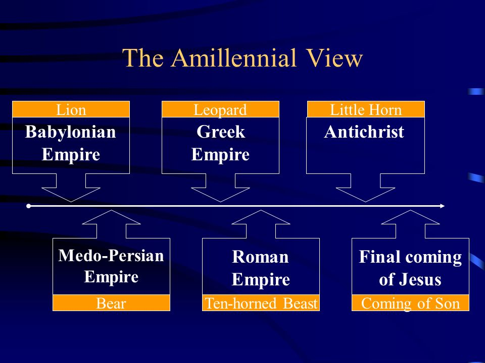 The Amillennial View Babylonian Empire Greek Empire Antichrist Roman