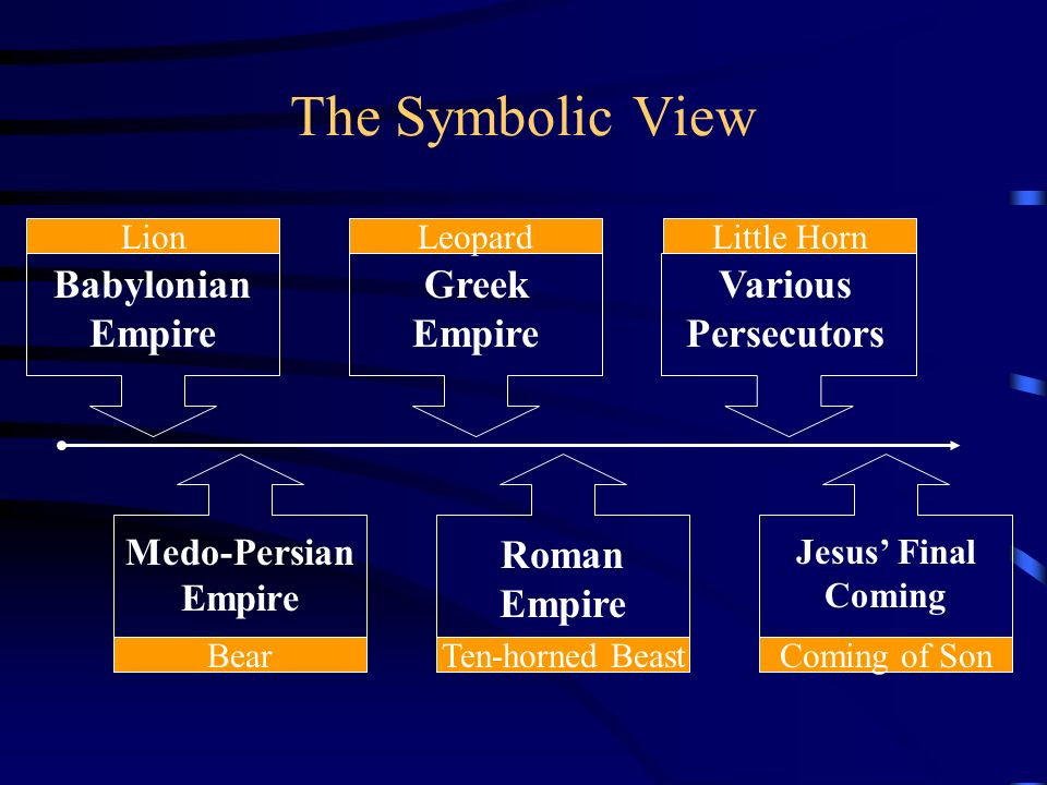 The Symbolic View Babylonian Empire Greek Empire Various Persecutors