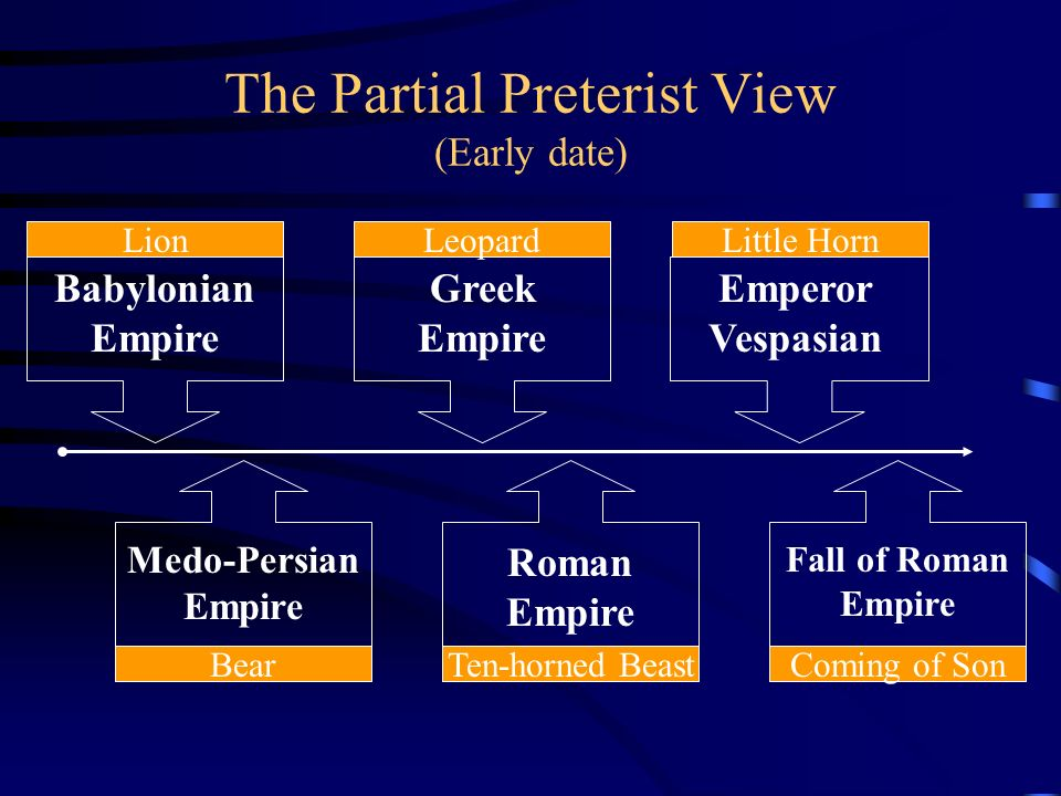 The Partial Preterist View (Early date)