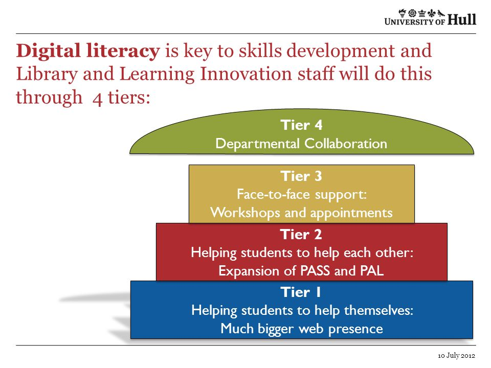 Digital literacy is key to skills development and Library and Learning Innovation staff will do this through 4 tiers: