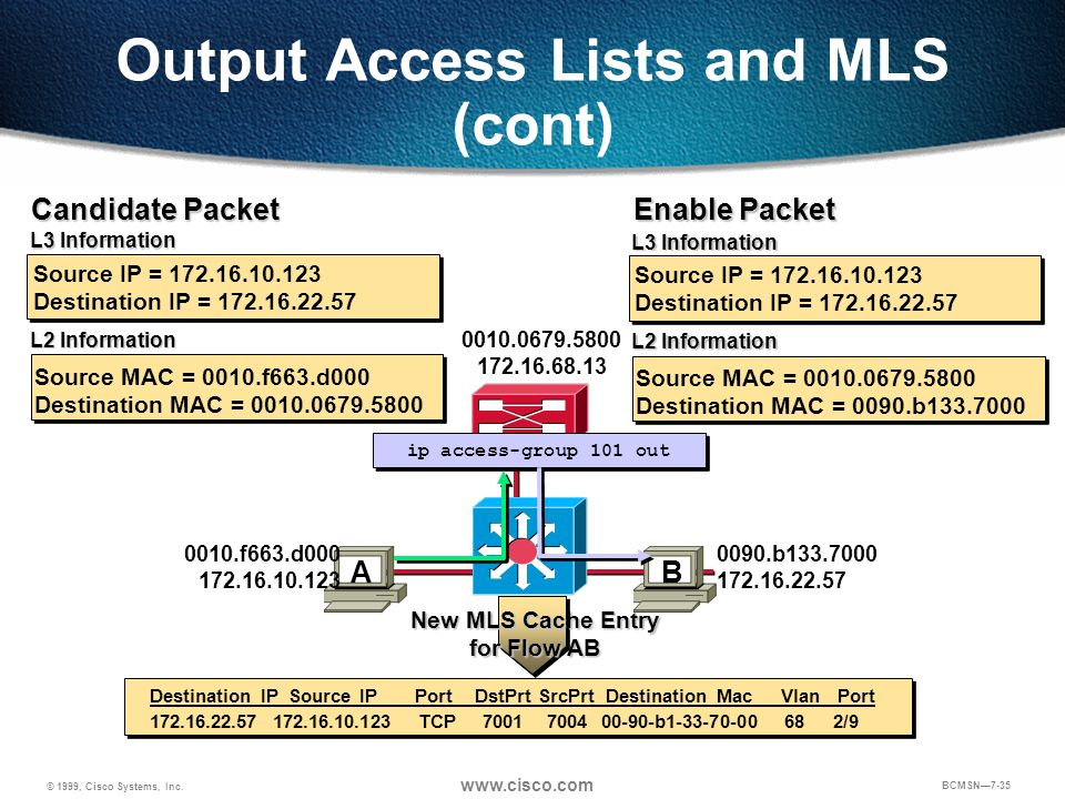 Output Access Lists and MLS (cont)