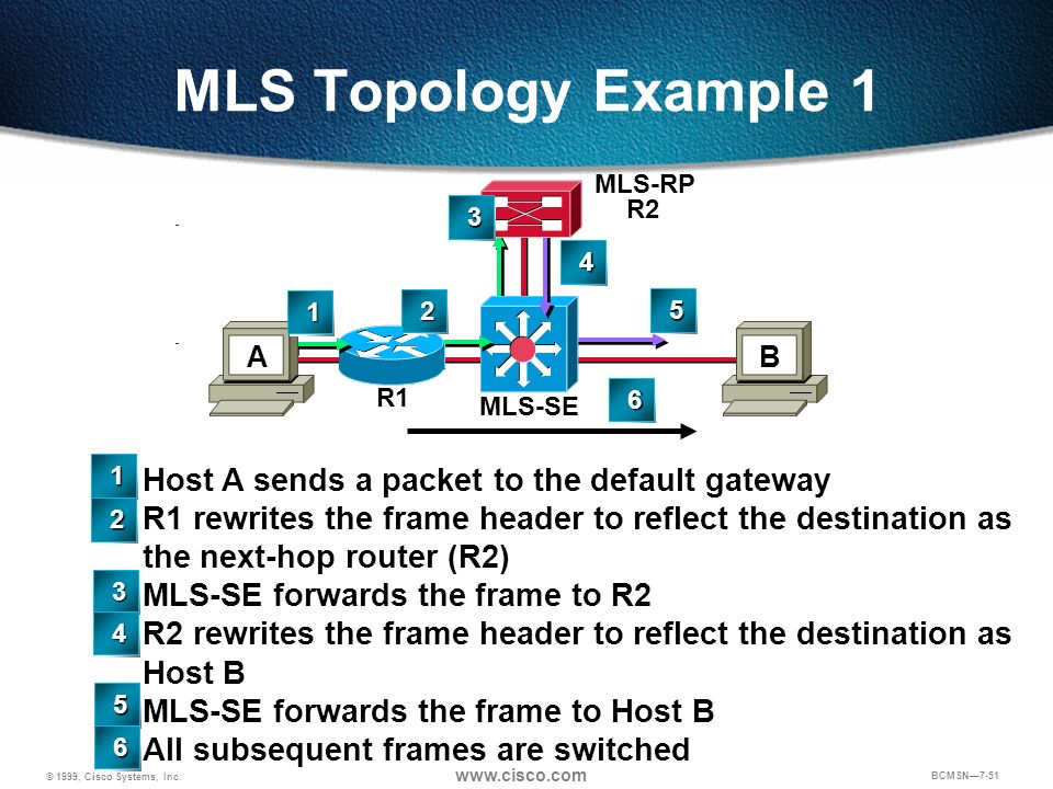 MLS Topology Example 1 Host A sends a packet to the default gateway