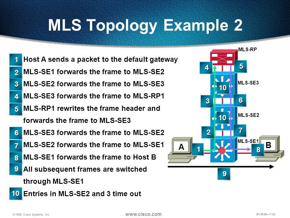 MLS Topology Example 2 B A