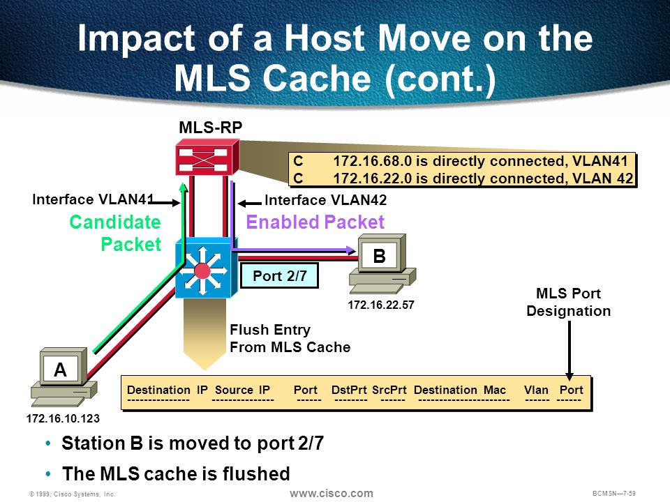 Impact of a Host Move on the MLS Cache (cont.)