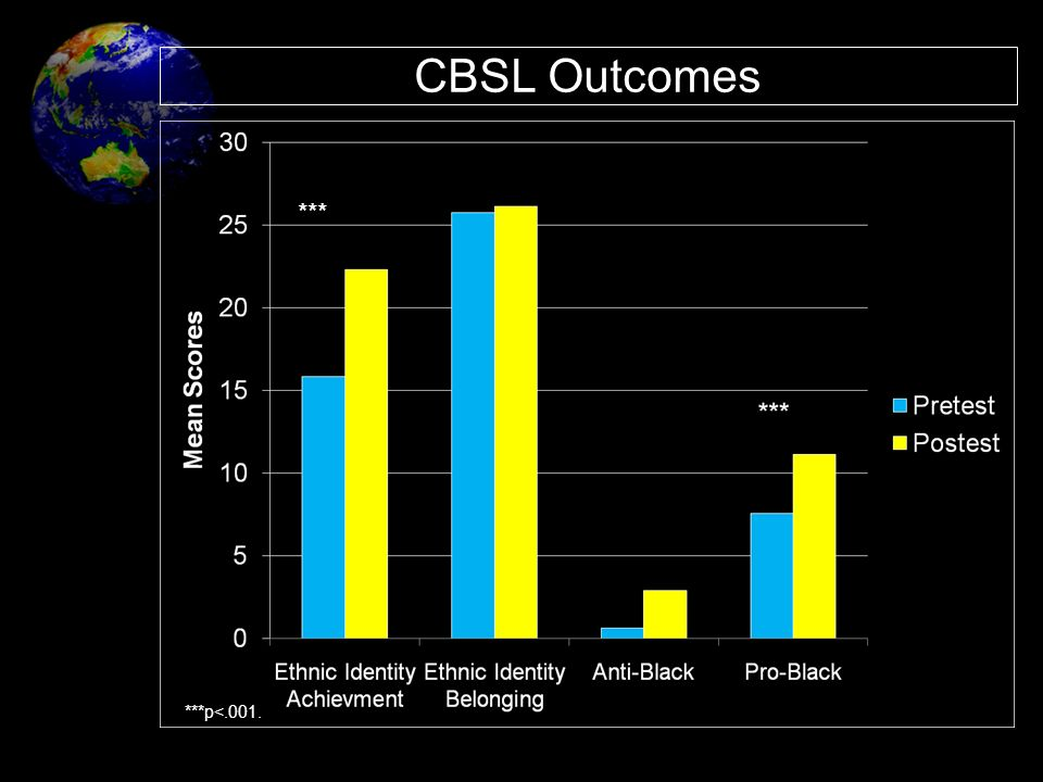 CBSL Outcomes *** 1. Students also improved their ethnic identity achievement and reduced their prejudiced attitudes;