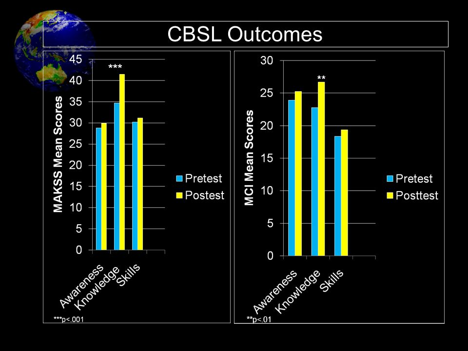 CBSL Outcomes ** Students increased their multicultural knowledge by the end of the term; MAKSS and MCI indicates that this finding is reliable.