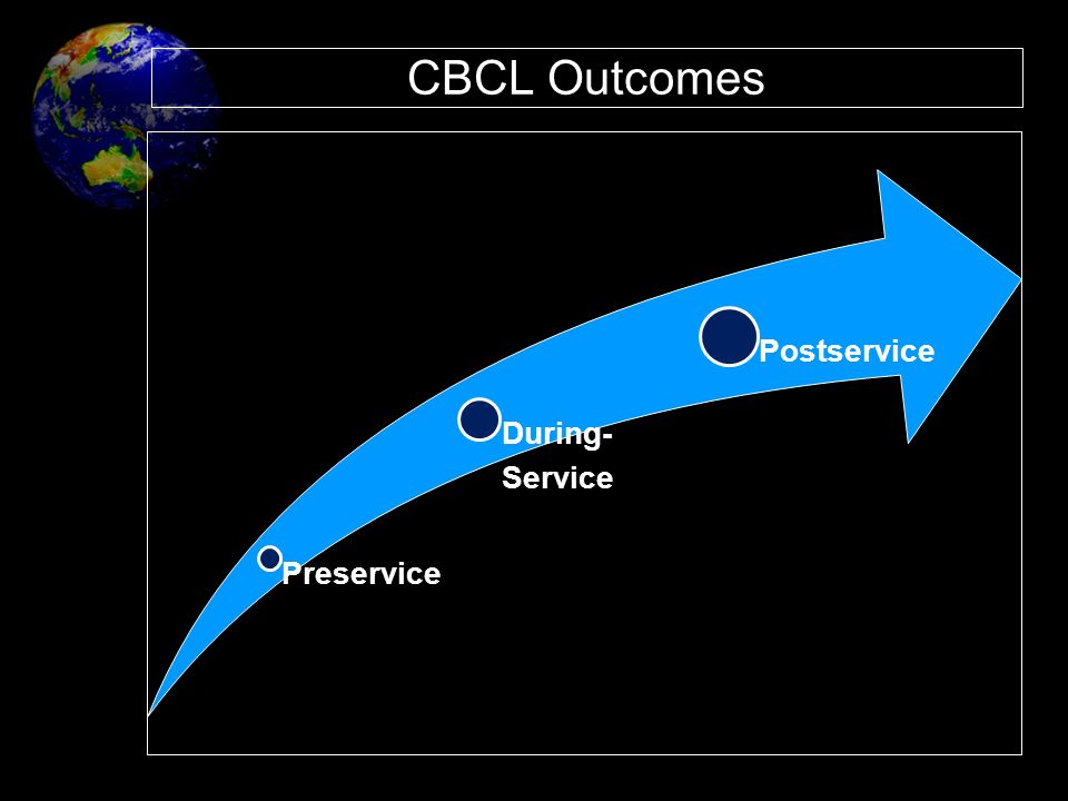 CBCL Outcomes Preservice. Service. During- Postservice.