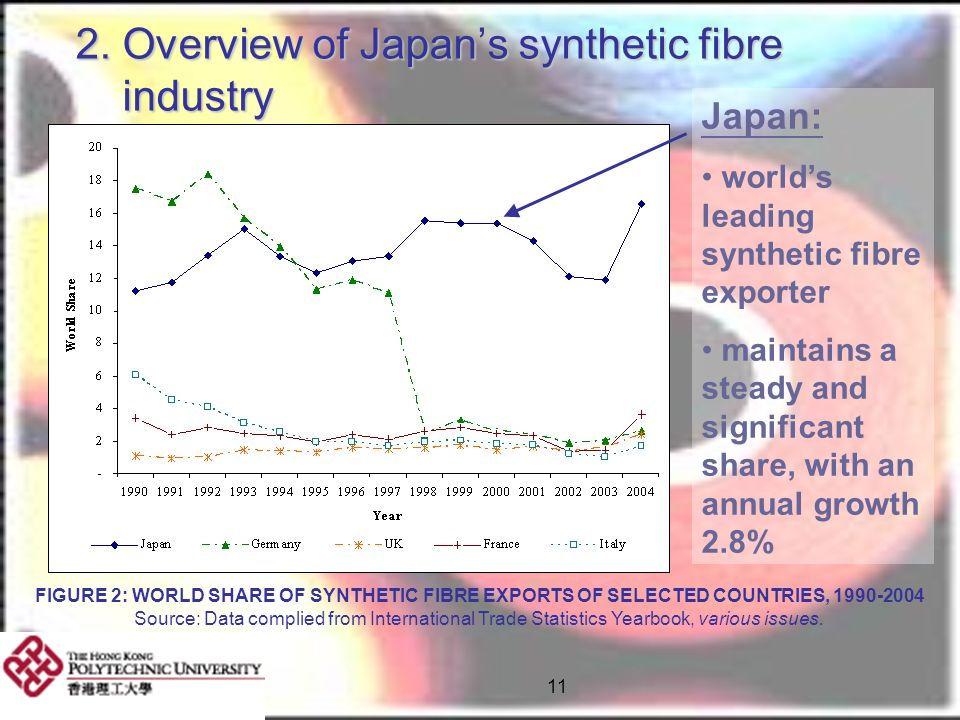 2. Overview of Japan's synthetic fibre industry