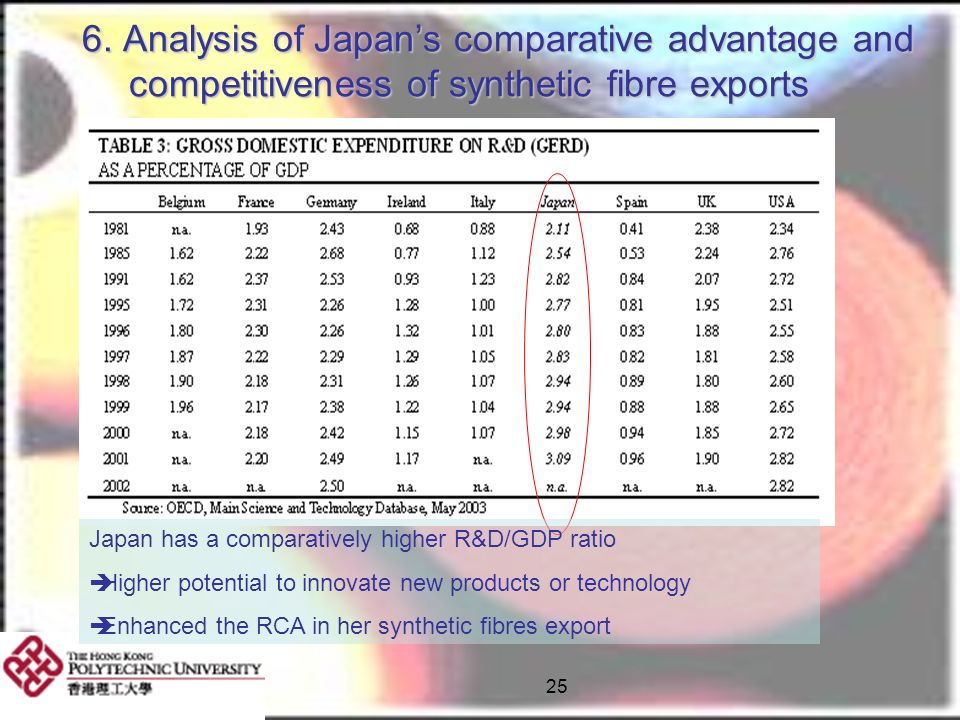 6. Analysis of Japan's comparative advantage and competitiveness of synthetic fibre exports