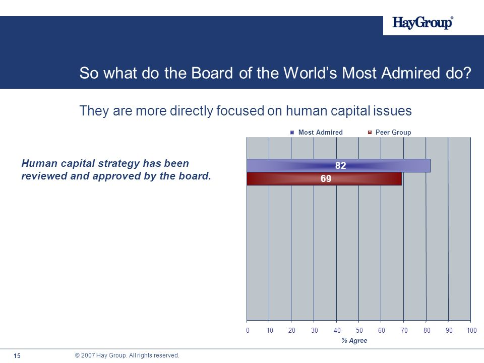 So what do the Board of the World's Most Admired do