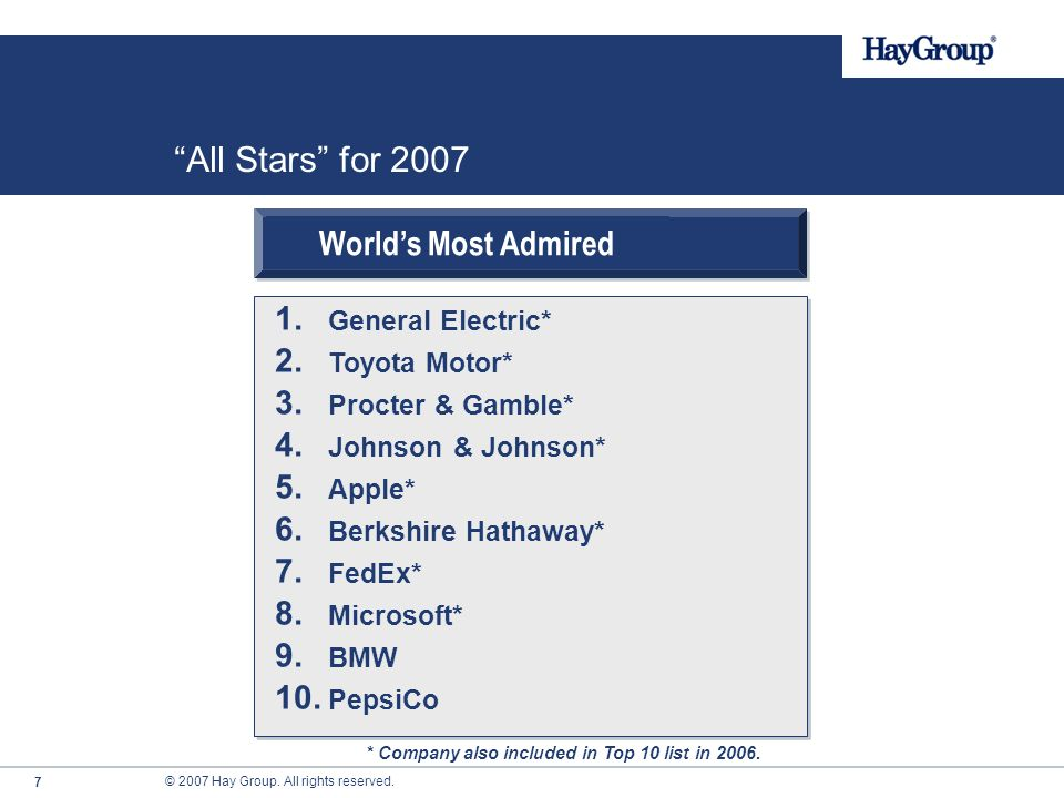 All Stars For 2007 Worlds Most Admired General Electric
