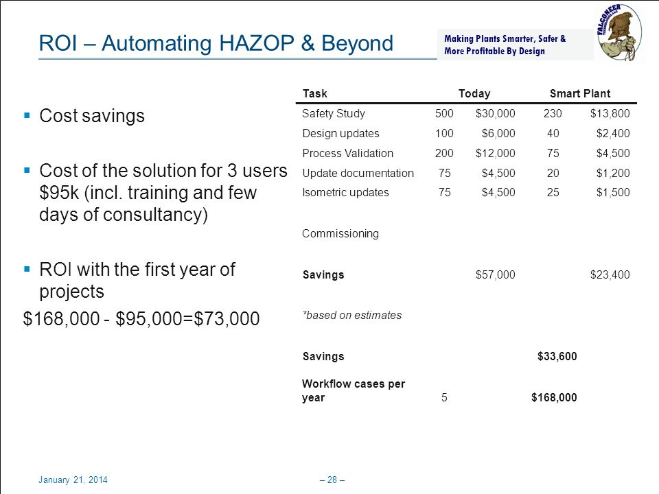 ROI – Automating HAZOP & Beyond