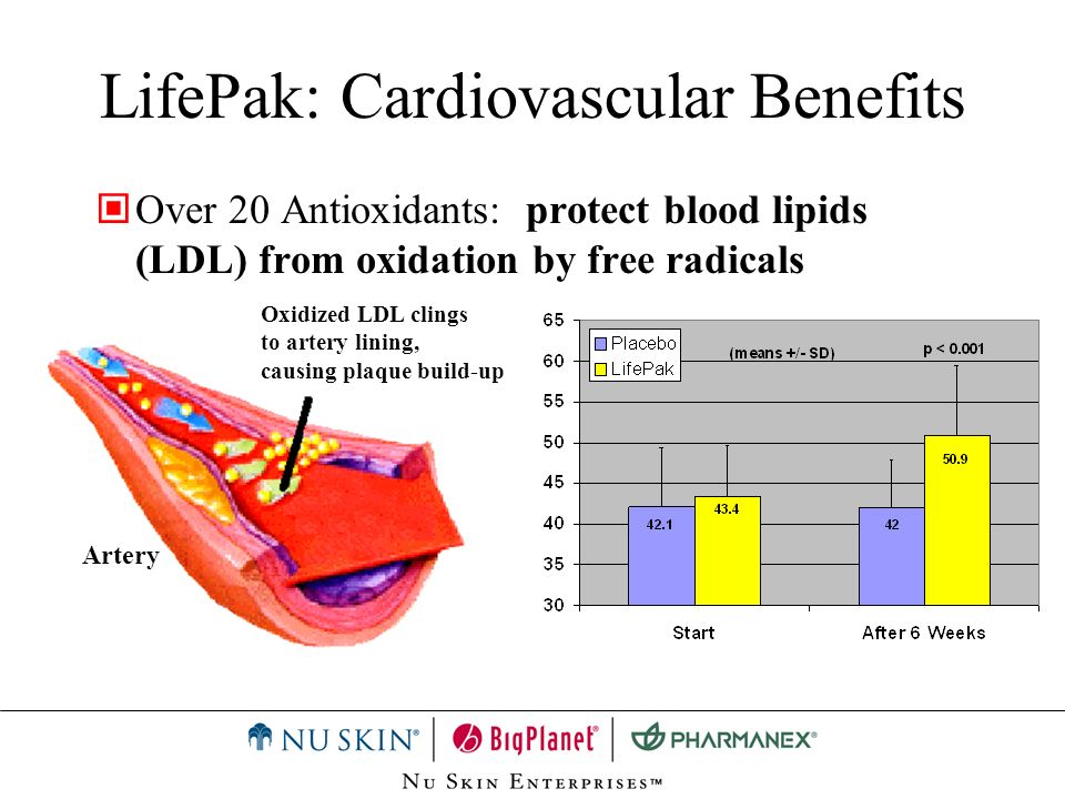 LifePak: Cardiovascular Benefits