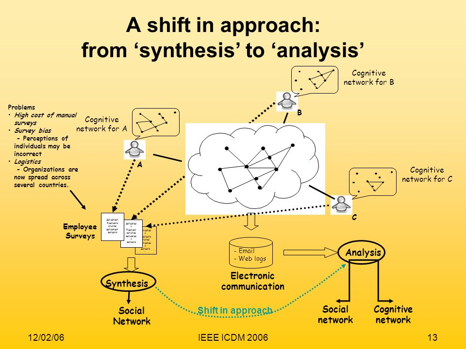 A shift in approach: from 'synthesis' to 'analysis'