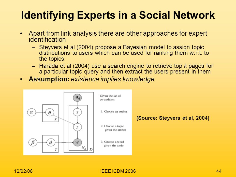 Identifying Experts in a Social Network