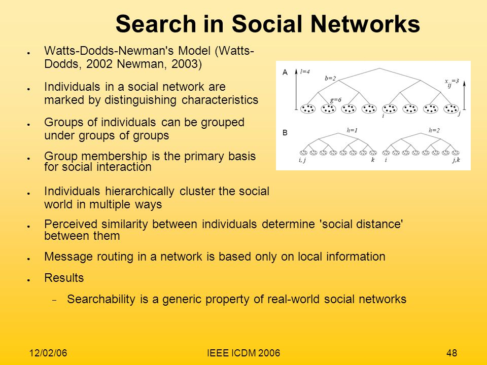 Search in Social Networks