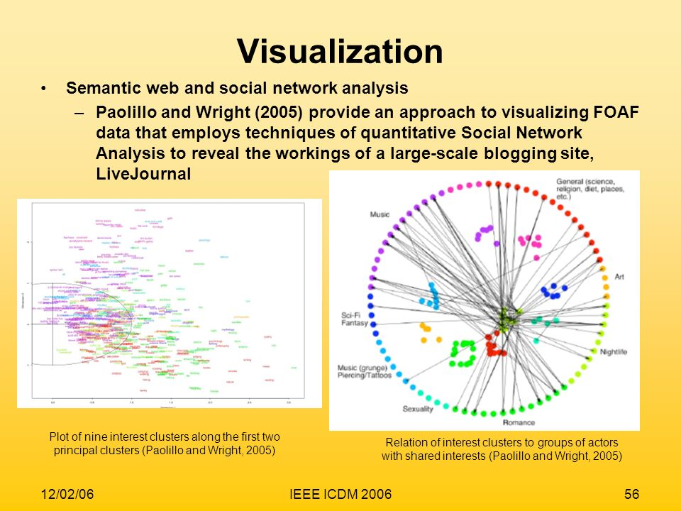 Visualization Semantic web and social network analysis