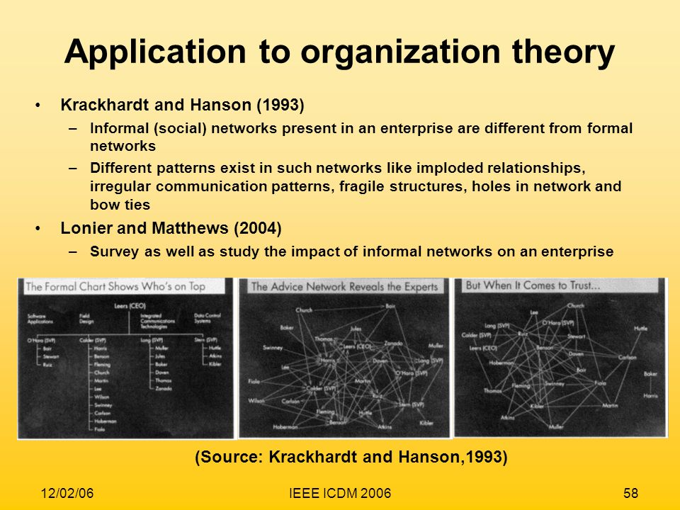 Application to organization theory