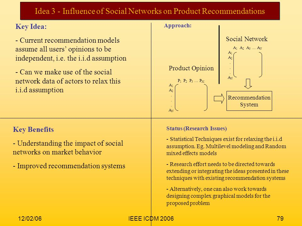 Idea 3 - Influence of Social Networks on Product Recommendations