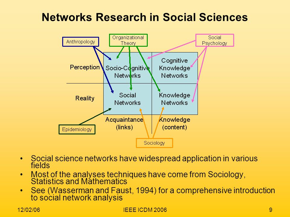 Networks Research in Social Sciences