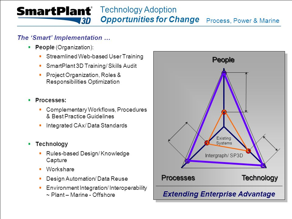 The 'Smart' Implementation Intergraph's Approach & Strategy to