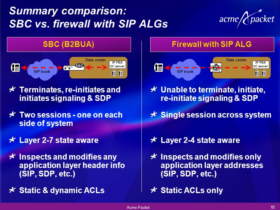 Summary comparison: SBC vs. firewall with SIP ALGs
