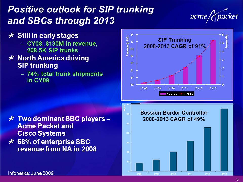 Positive outlook for SIP trunking and SBCs through 2013