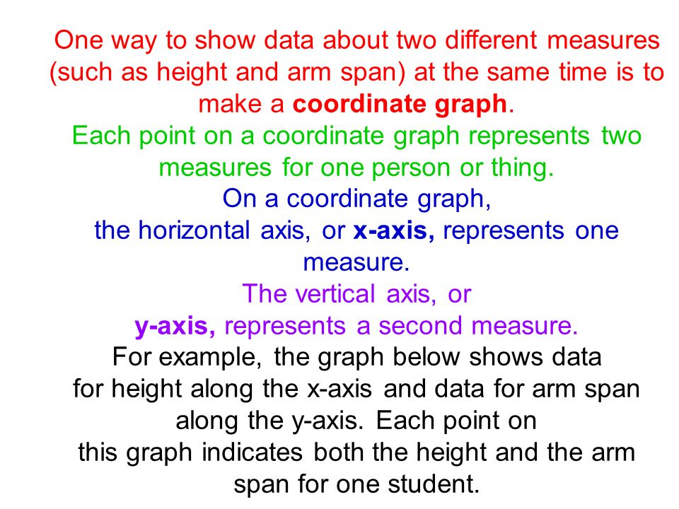 the horizontal axis, or x-axis, represents one measure.