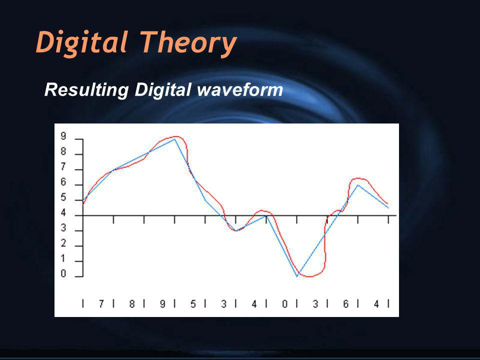 Resulting Digital waveform