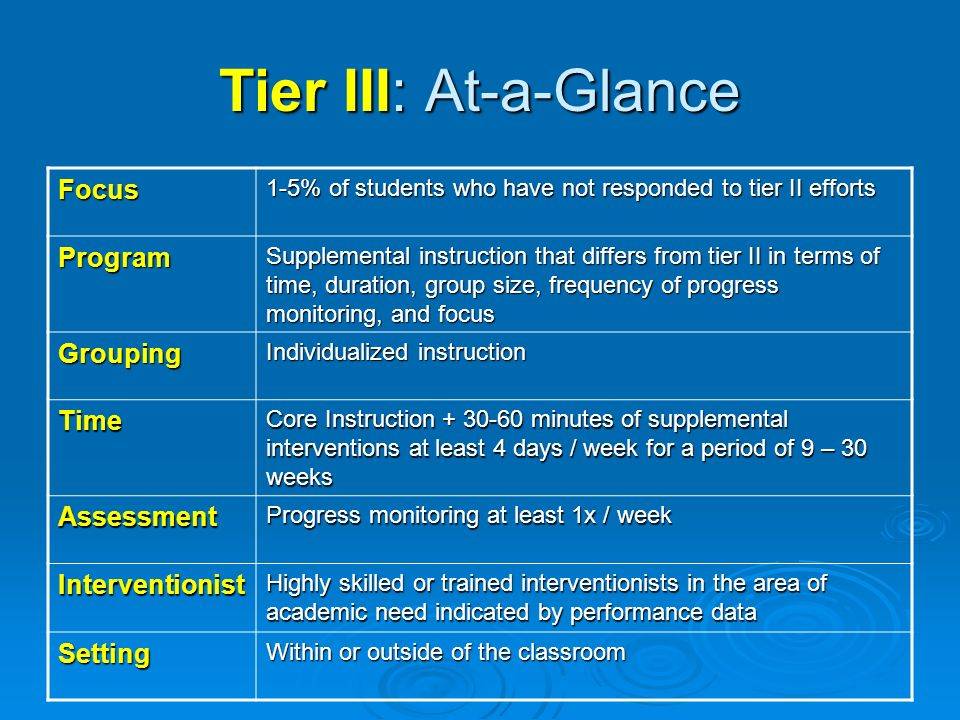Tier III: At-a-Glance Focus Program Grouping Time Assessment