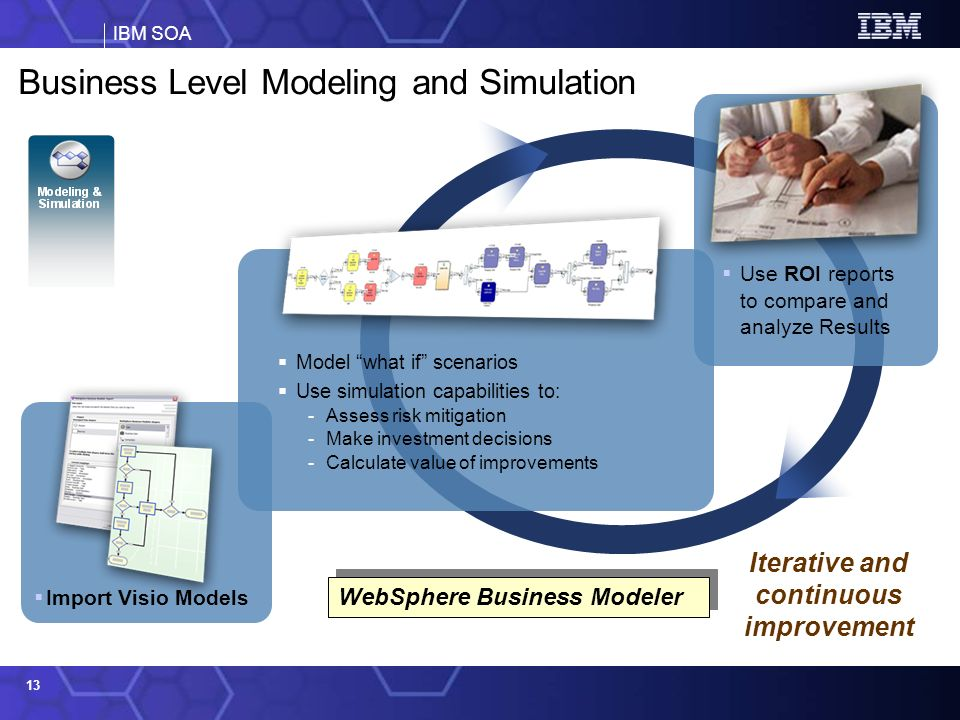 Business Level Modeling and Simulation