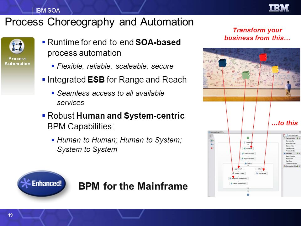 Process Choreography and Automation