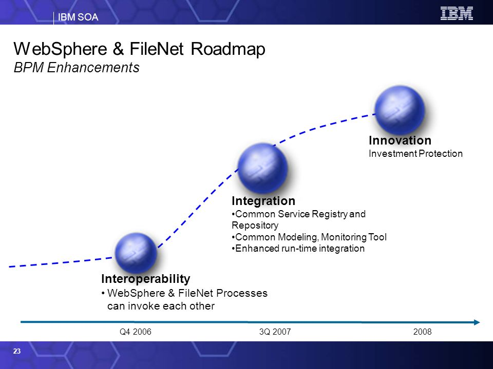 WebSphere & FileNet Roadmap BPM Enhancements