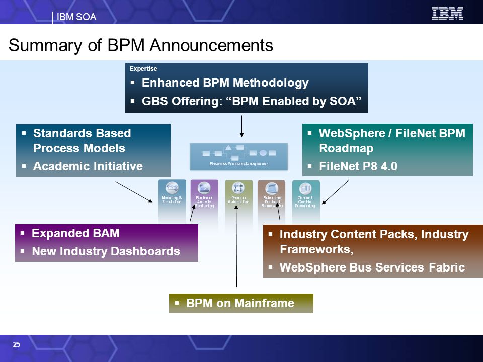 Summary of BPM Announcements