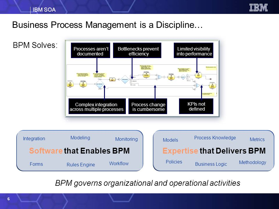 Business Process Management is a Discipline…