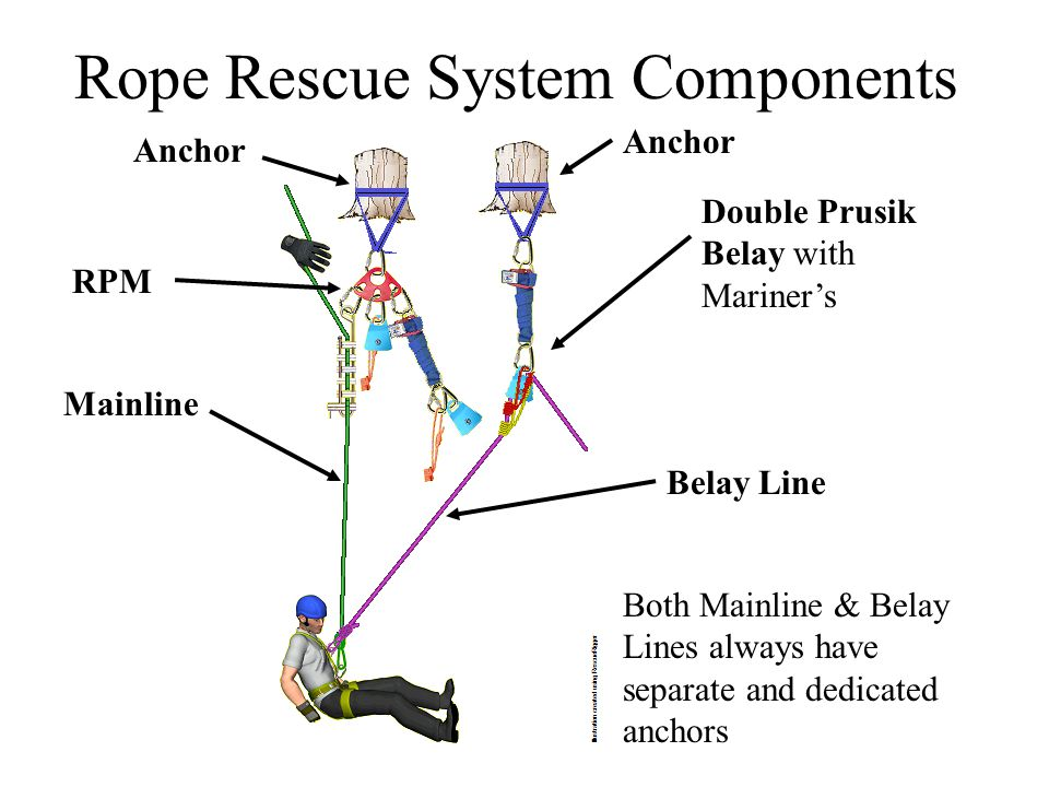 Rope Rescue System Components on Z Rig Pulley System